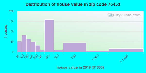 Zip code 76453 house/condo values in 2010