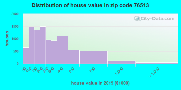 Zip code 76513 house/condo values in 2010