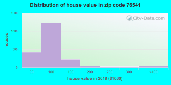 Zip code 76541 house/condo values in 2010