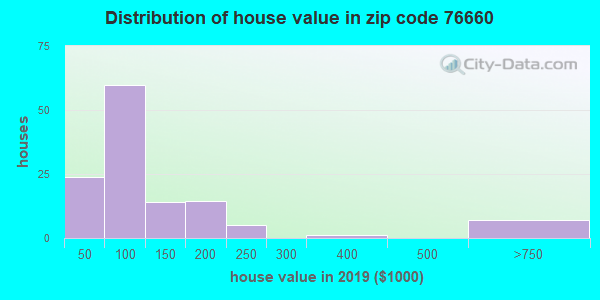 Zip code 76660 house/condo values in 2010