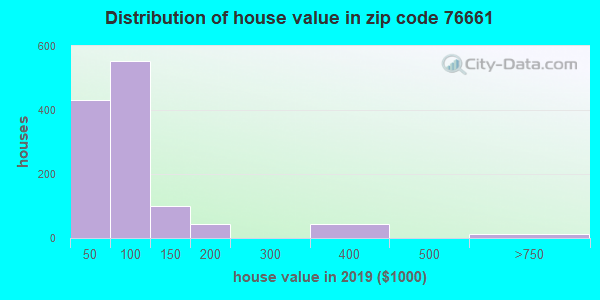 Zip code 76661 house/condo values in 2010