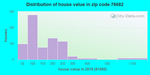 Zip code 76682 house/condo values in 2010