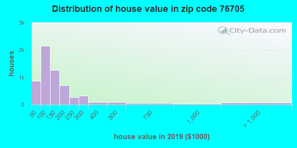 Zip code 76705 house/condo values in 2010