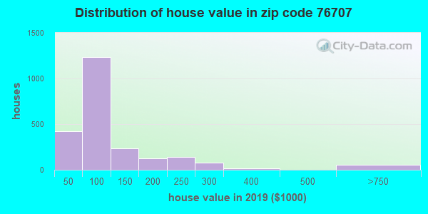 Zip code 76707 house/condo values in 2010