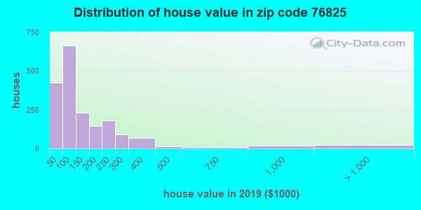 Zip code 76825 house/condo values in 2010