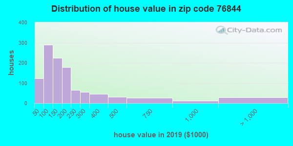 Zip code 76844 house/condo values in 2010