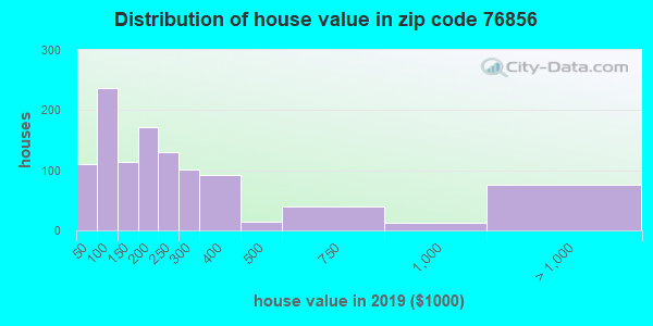Zip code 76856 house/condo values in 2010