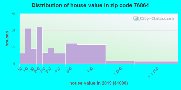 Zip code 76864 house/condo values in 2010