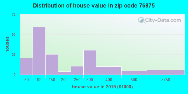 Zip code 76875 house/condo values in 2010