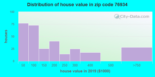 Zip code 76934 house/condo values in 2010