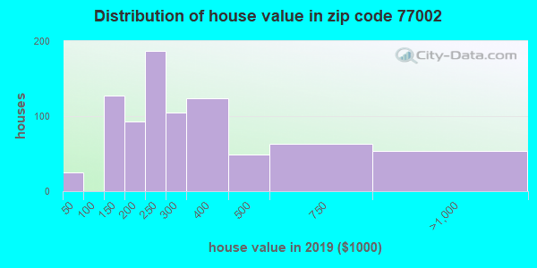Zip code 77002 house/condo values in 2010