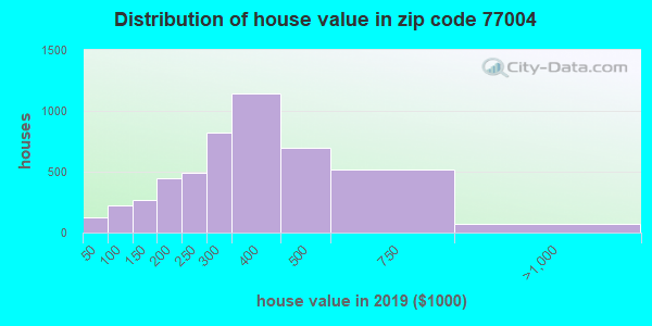 Zip code 77004 house/condo values in 2010