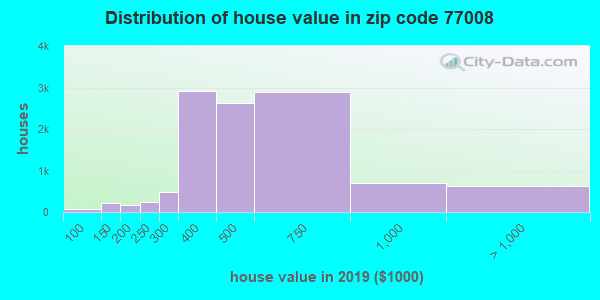 Zip code 77008 house/condo values in 2010