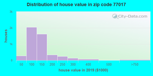 Zip code 77017 house/condo values in 2010