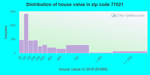 Zip code 77021 house/condo values in 2010
