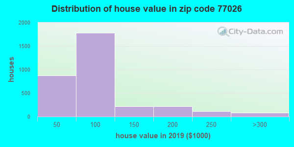 Zip code 77026 house/condo values in 2010