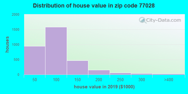 Zip code 77028 house/condo values in 2010