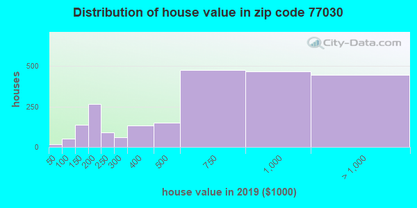 Zip code 77030 house/condo values in 2010