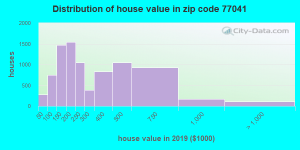 Zip code 77041 house/condo values in 2010