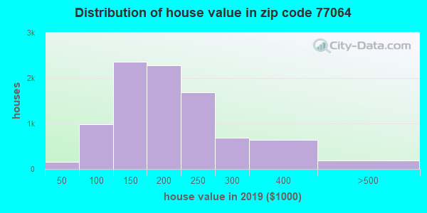 Zip code 77064 house/condo values in 2010