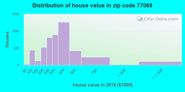 Zip code 77069 house/condo values in 2010