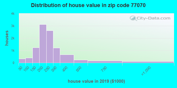 Zip code 77070 house/condo values in 2010
