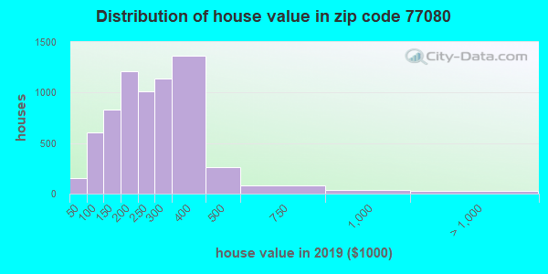 Zip code 77080 house/condo values in 2010