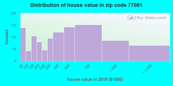 Zip code 77081 house/condo values in 2010