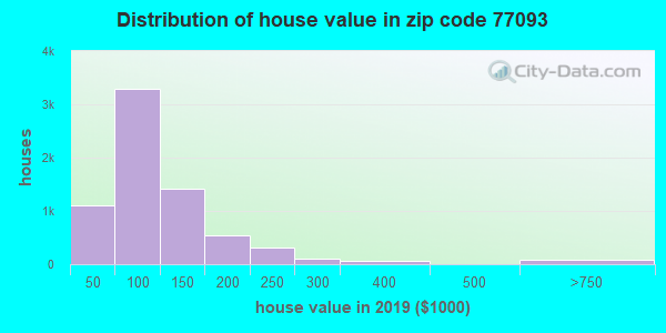 Zip code 77093 house/condo values in 2010