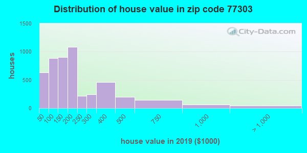 Zip code 77303 house/condo values in 2010