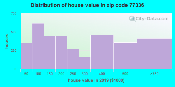 Zip code 77336 house/condo values in 2010