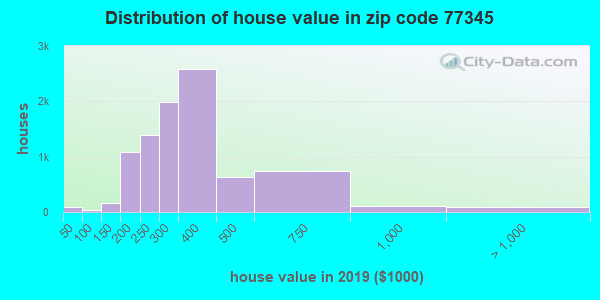 Zip code 77345 house/condo values in 2010