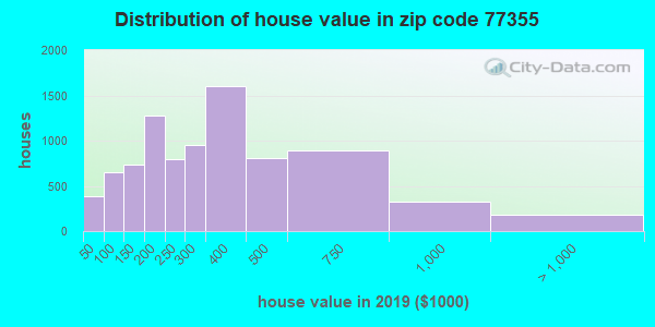 Zip code 77355 house/condo values in 2010