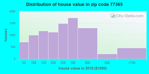 Zip code 77365 house/condo values in 2010