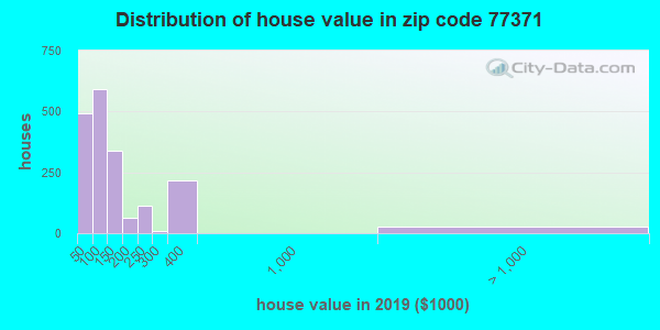 Zip code 77371 house/condo values in 2010