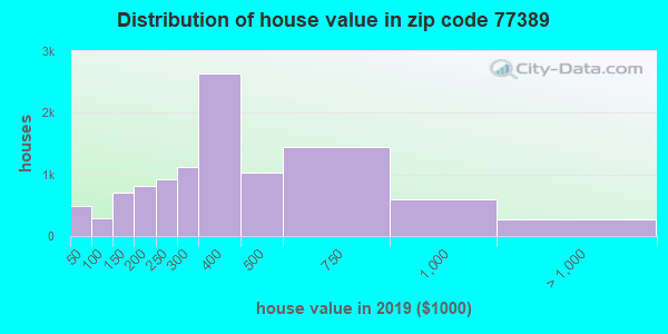 Zip code 77389 house/condo values in 2010