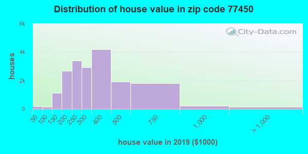 Zip code 77450 house/condo values in 2010