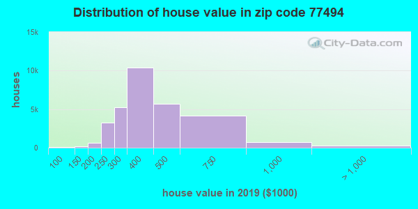 Zip code 77494 house/condo values in 2010