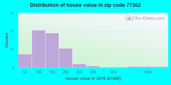 Zip code 77502 house/condo values in 2010