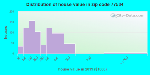 Zip code 77534 house/condo values in 2010