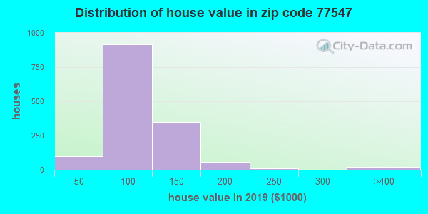 Zip code 77547 house/condo values in 2010