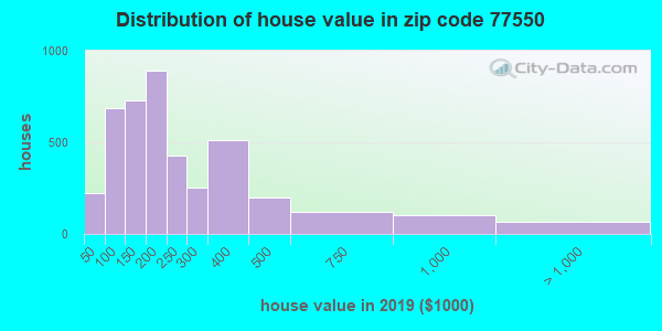 Zip code 77550 house/condo values in 2010