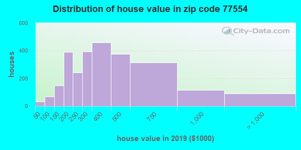 Zip code 77554 house/condo values in 2010