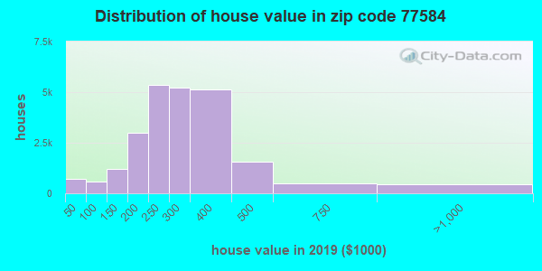 Zip code 77584 house/condo values in 2010