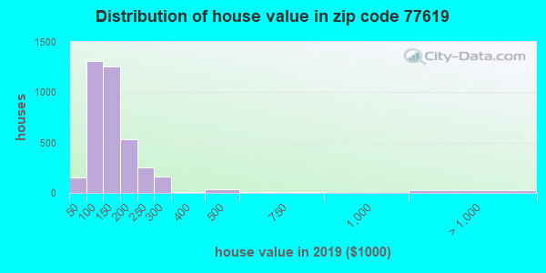 Zip code 77619 house/condo values in 2010