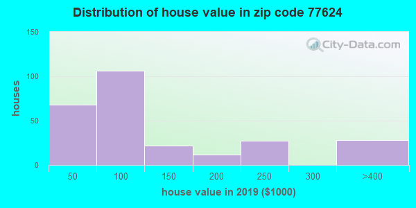 Zip code 77624 house/condo values in 2010