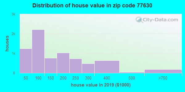 Zip code 77630 house/condo values in 2010