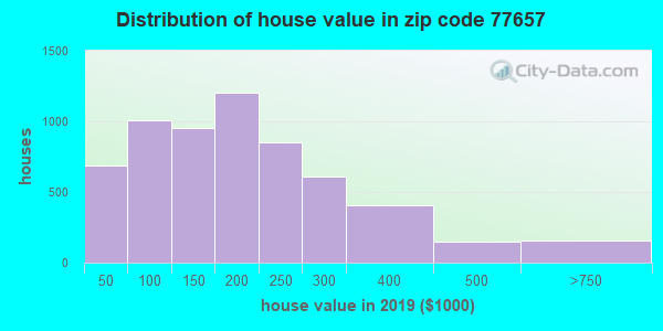 Zip code 77657 house/condo values in 2010