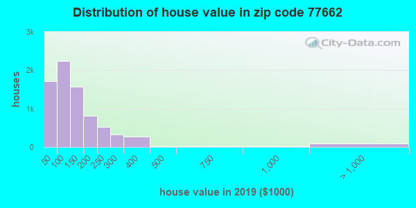 Estimate of home value of owner-occupied houses/condos in 2013 in zip code 77662