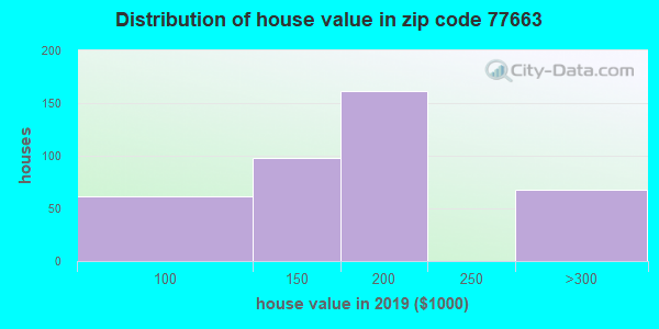 Estimate of home value of owner-occupied houses/condos in 2015 in zip code 77663
